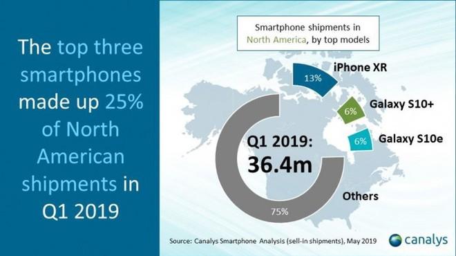 Thị phần của Samsung tăng mạnh bất chấp thị trường smartphone Bắc Mỹ đạt mức thấp nhất trong 5 năm - Ảnh 2.