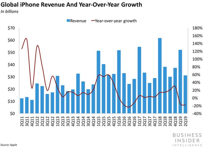 Apple gặp khó khăn nhưng giá cổ phiếu vẫn tăng cao, hóa ra đây mới chính là nguyên nhân - Ảnh 2.
