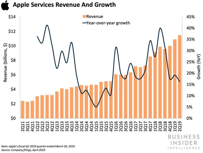 Apple gặp khó khăn nhưng giá cổ phiếu vẫn tăng cao, hóa ra đây mới chính là nguyên nhân - Ảnh 3.