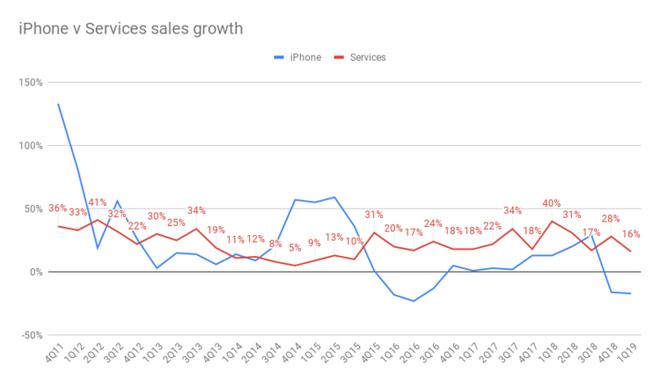 Apple gặp khó khăn nhưng giá cổ phiếu vẫn tăng cao, hóa ra đây mới chính là nguyên nhân - Ảnh 4.