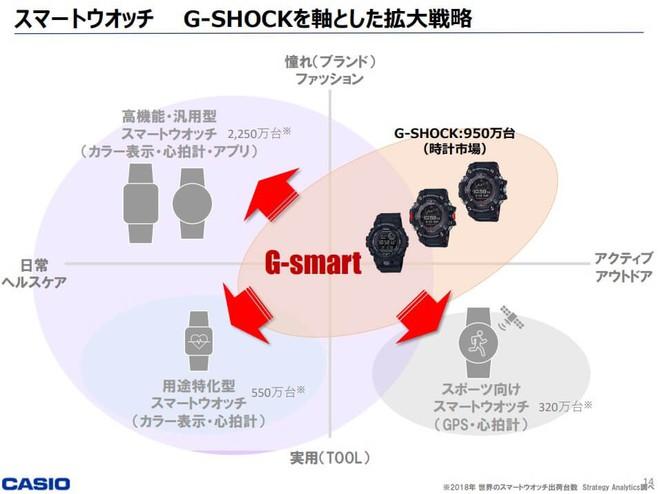 Casio sẽ ra mắt smartwatch thương hiệu G-Shock vào năm 2021? - Ảnh 2.