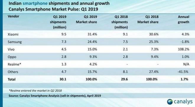 """Chưa lo xong vụ Xiaomi soán ngôi, Samsung lại phải lo thêm """"Xiaomi thứ hai"""" mang tên Vivo tại thị trường Ấn Độ - Ảnh 2."""