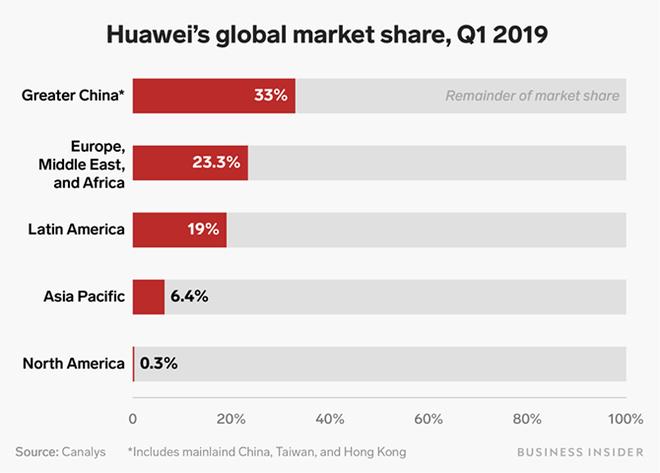 Nói Huawei không cần Google vì doanh số 80% ở thị trường Trung Quốc? Xin mời nhìn biểu đồ này và nghĩ lại - Ảnh 1.