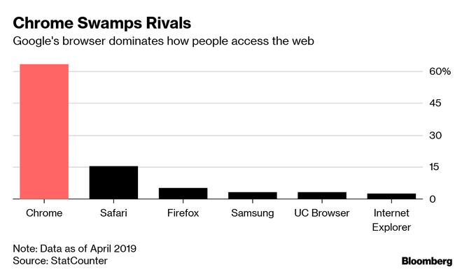 Từ một trình duyệt web, Google Chrome đã trở thành tiêu chuẩn web cũng như mối đe dọa cho các đối thủ - Ảnh 2.