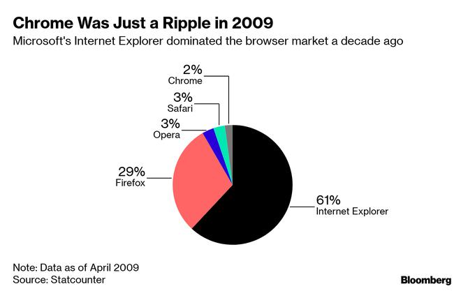 Từ một trình duyệt web, Google Chrome đã trở thành tiêu chuẩn web cũng như mối đe dọa cho các đối thủ - Ảnh 3.