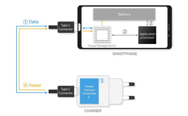 Samsung ra mắt chip sạc mới, có thể cung cấp khả năng sạc 100W cho Galaxy Note 10? - Ảnh 1.