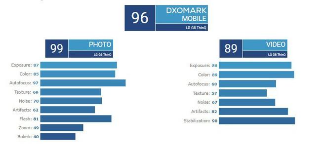 DxOMark đánh giá camera của LG G8 ThinQ thua cả Pixel 2, Mi 8, Galaxy S9 và nhiều mẫu smartphone từ năm ngoái - Ảnh 2.