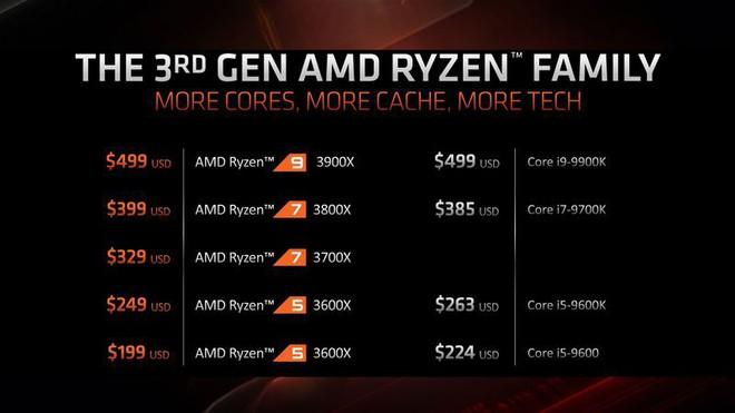 """AMD: """"Không có lý do gì để mọi người mua chip của Intel sau khi chúng tôi ra mắt bộ vi xử lý mới này"""" - Ảnh 2."""