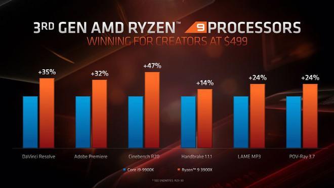 """AMD: """"Không có lý do gì để mọi người mua chip của Intel sau khi chúng tôi ra mắt bộ vi xử lý mới này"""" - Ảnh 6."""