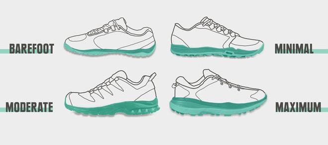 Nghịch lý giày chạy bộ: Công nghệ tốt vẫn làm tăng nguy cơ chấn thương - Ảnh 4.
