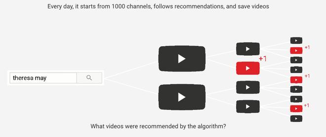 Chính nhà phát triển thuật toán của YouTube cho rằng các nội dung đề xuất của nền tảng này là độc hại - Ảnh 4.