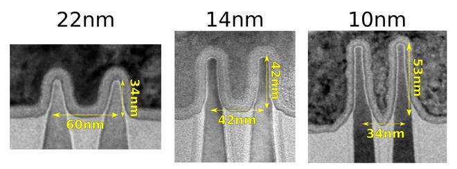 Samsung đã lên kế hoạch về chip 3nm, liệu chúng ta có thấy chip 1nm trong tương lai? - Ảnh 3.