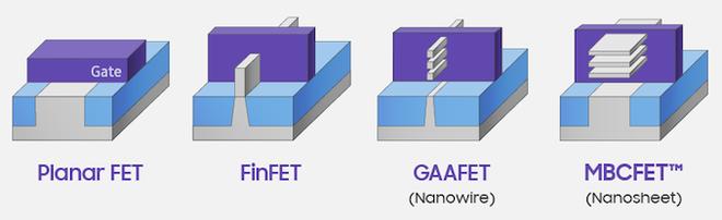 Samsung đã lên kế hoạch về chip 3nm, liệu chúng ta có thấy chip 1nm trong tương lai? - Ảnh 5.
