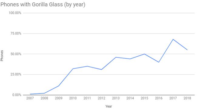 Ngược dòng thời gian: Corning từ trên bờ vực phá sản đến sự trỗi dậy và thống trị nhờ kính Gorilla Glass - Ảnh 2.