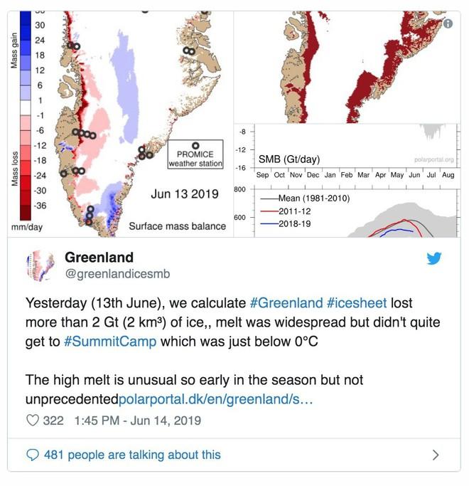 Greenland mất đi 2 tỷ tấn băng chỉ trong 1 ngày, chó kéo xe không còn băng tuyết để mà chạy - Ảnh 2.