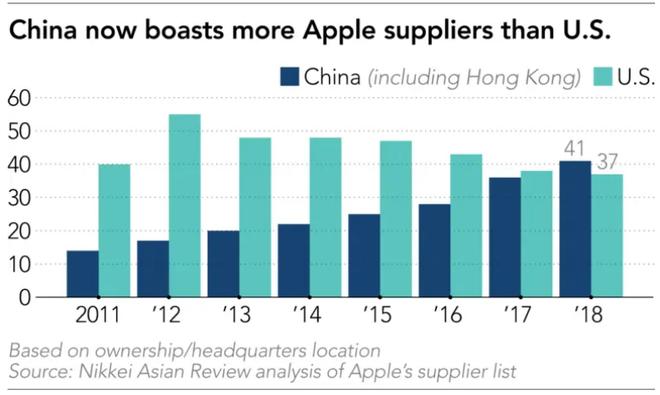 Apple yêu cầu các nhà cung cấp chuyển 15% đến 30% sản lượng ra ngoài Trung Quốc, ưu tiên Việt Nam và một vài nước khác - Ảnh 2.