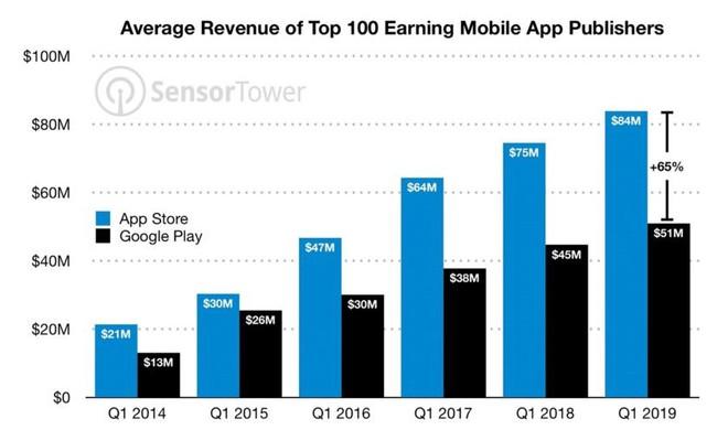 Cứ nhìn vào con số này là thấy ngay vì sao ứng dụng trên iPhone luôn tốt hơn, được coder ưu ái nhiều hơn so với Android - Ảnh 3.