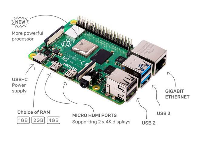Raspberry Pi 4 chính thức ra mắt: Chip lõi tứ Cortex-A72 1.5 GHz, RAM tối đa 4GB, 2 cổng micro-HDMI hỗ trợ video 4K, giá chỉ từ 35 USD - Ảnh 2.