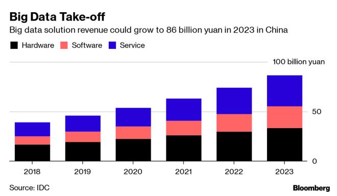 Startup Trung Quốc từ bỏ dịch vụ của IBM và Oracle, chuyển sang công nghệ trong nước - Ảnh 2.