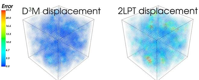 Mô hình giả lập Vũ trụ này nhanh và chính xác tới mức những người tạo ra nó cũng không hiểu tại sao lại hoạt động được - Ảnh 2.