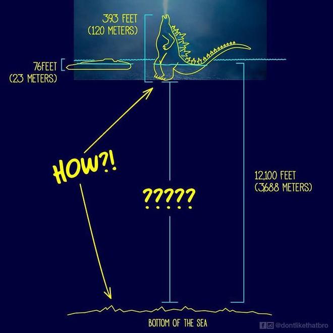 Làm thế nào Godzilla cao 120m có thể nổi giữa đại dương sâu cả nghìn mét? Internet đã có câu trả lời! - Ảnh 2.