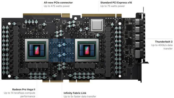 Mac Pro phiên bản cao cấp nhất và đầy đủ phụ kiện sẽ có giá bán lên đến hơn 1,1 tỷ đồng - Ảnh 2.
