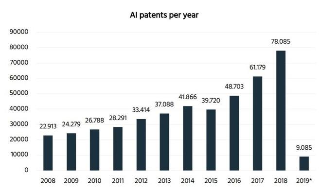 Samsung có số lượng bằng sáng chế AI cao thứ 3 thế giới - Ảnh 3.