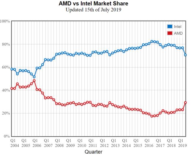 Thị phần chip Ryzen của AMD lần đầu vượt mặt Intel tại các thị trường lớn ở Châu Á - Ảnh 4.