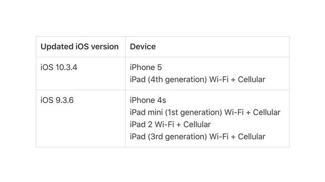 iPhone 4S, iPhone 5, iPad 2 bất ngờ nhận được bản cập nhật iOS mới - Ảnh 1.