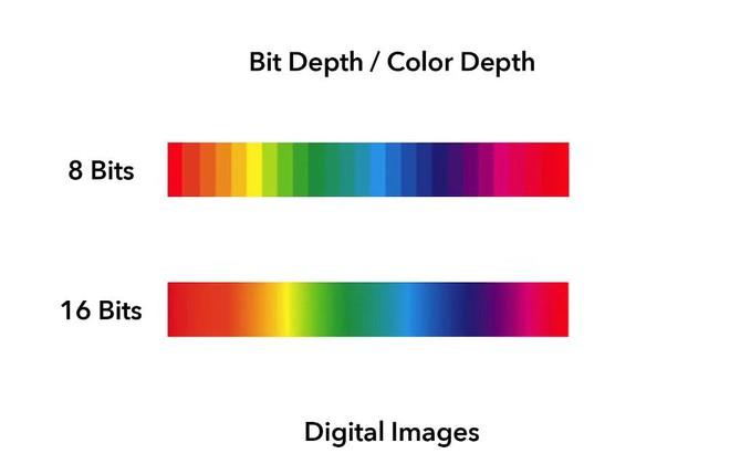 Giải ngố khái niệm độ sâu bit (Bit Depth) được dùng trong nhiếp ảnh - Ảnh 1.