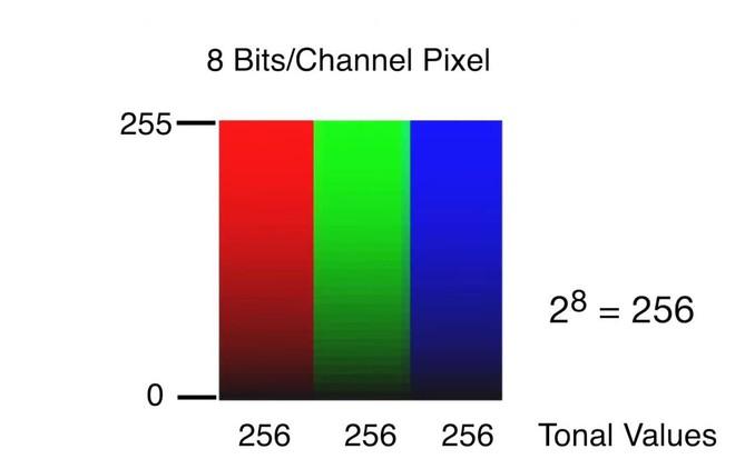 Giải ngố khái niệm độ sâu bit (Bit Depth) được dùng trong nhiếp ảnh - Ảnh 2.