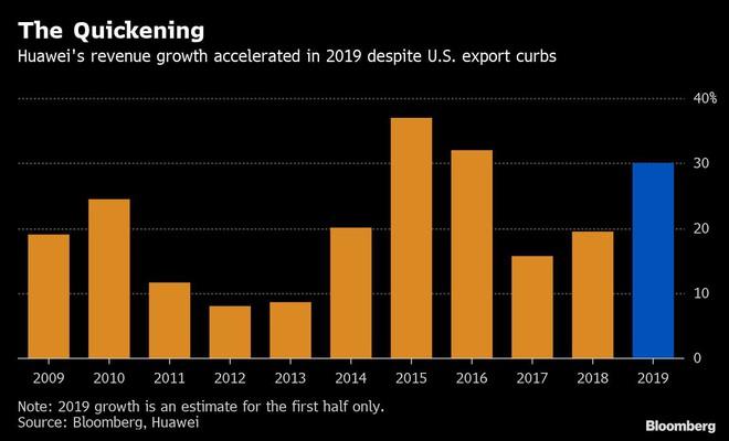 Bất chấp lệnh cấm từ Mỹ, doanh thu Huawei nửa đầu năm 2019 vẫn tăng trưởng 30% - Ảnh 1.