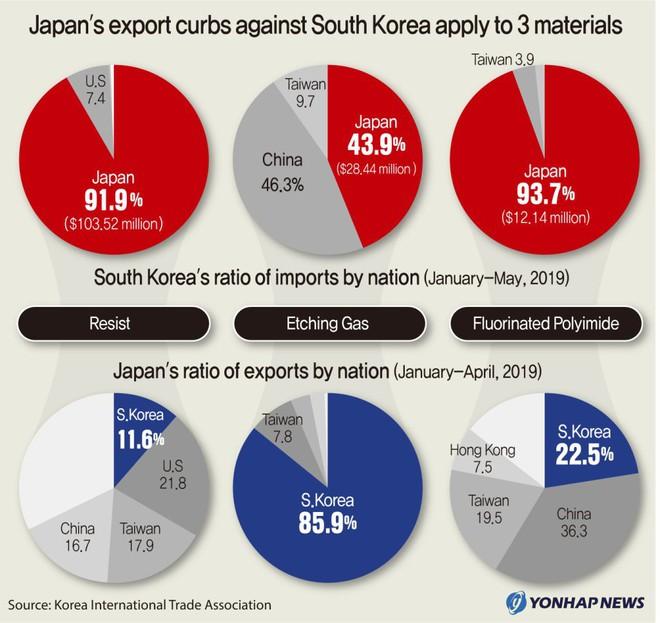 Giải ngố về căng thẳng giữa Hàn Quốc - Nhật Bản và tác động lên ngành công nghệ trị giá hàng chục tỷ USD giữa đôi bên - Ảnh 2.