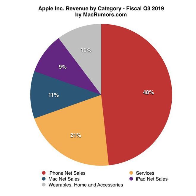 Apple đại thắng Q3/2019: doanh thu Q3 cao nhất trong lịch sử, nhà đầu tư tin tưởng tuyệt đối vào Tim Cook - Ảnh 2.