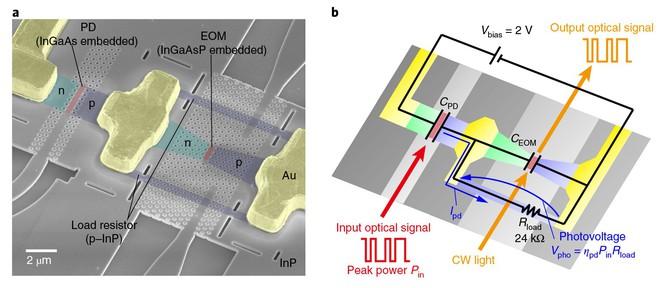 Tích hợp chip quang học, CPU của tương lai có thể nhanh hơn hàng trăm lần nhưng cũng sẽ lớn hơn nhiều so với hiện tại - Ảnh 5.