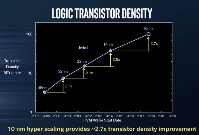 Quan chức Intel khẳng định, định luật Moore không chết, nhưng sẽ đi theo những hướng hoàn toàn khác - Ảnh 2.