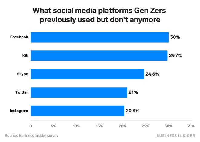 Thế hệ trẻ ngày càng chán Facebook, Skype, Twitter và Instagram - Ảnh 2.