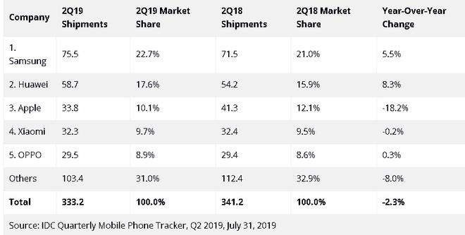 Xiaomi đe dọa vượt mặt Apple để trở thành nhà sản xuất smartphone lớn thứ 3 thế giới - Ảnh 2.