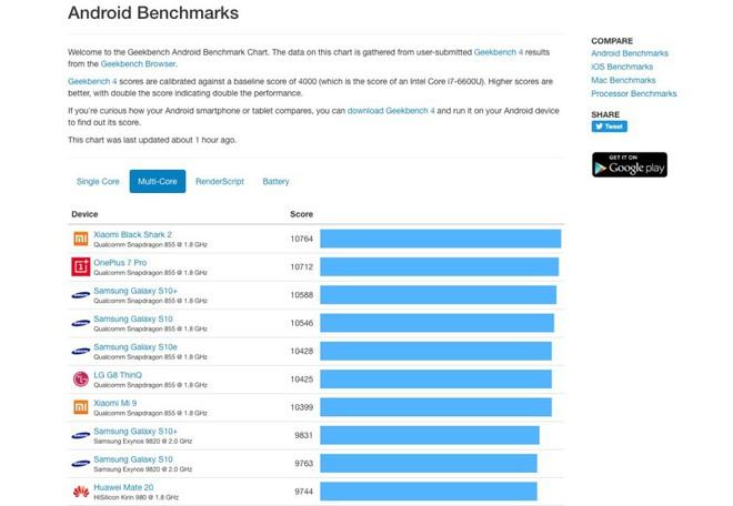 Tạm gác Note 10 sang một bên, vì đây là điểm benchmark của chip Snapdragon 865 sẽ được trang bị cho Galaxy S11 - Ảnh 2.