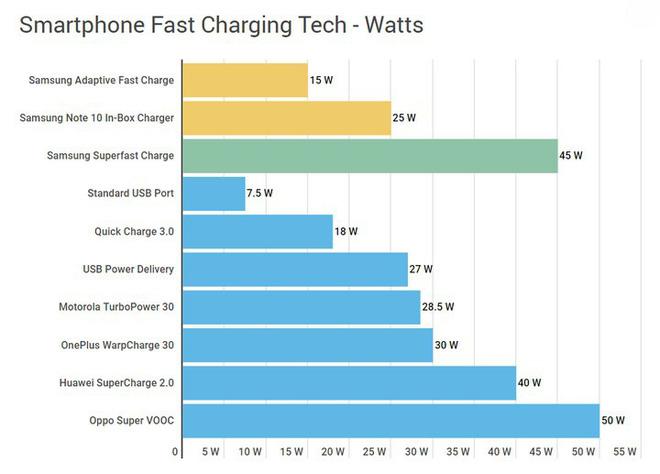 Công nghệ sạc nhanh Superfast Charge trên Galaxy Note 10 liệu có nhanh hơn các đối thủ như Quick Charge, VOOC? - Ảnh 2.