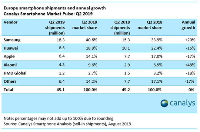 Smartphone tầm trung giúp Samsung gia tăng thị phần tại châu Âu, cản bước Huawei - Ảnh 2.