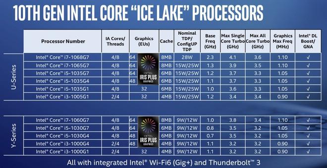 Loạt CPU 10nm đầu tiên của Intel lộ diện: Một số cách phân biệt để tránh mua hớ khi bạn cần hiệu năng cao - Ảnh 1.