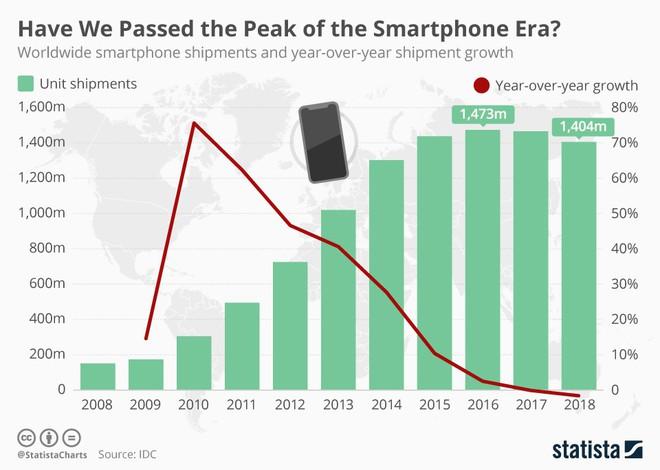 Trở thành kẻ hào phóng nhất ngành smartphone, Samsung tìm ra hướng đi thoát khỏi đà suy thoái của thị trường - Ảnh 1.