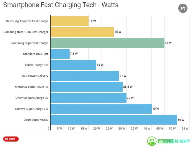Giải mã công nghệ sạc siêu nhanh 45W trên Samsung Galaxy Note 10+ - Ảnh 2.