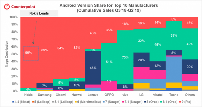 Đọ tốc độ cập nhật hệ điều hành Android của các hãng smartphone: Đứng số 1 là cái tên đầy quen thuộc - Ảnh 2.