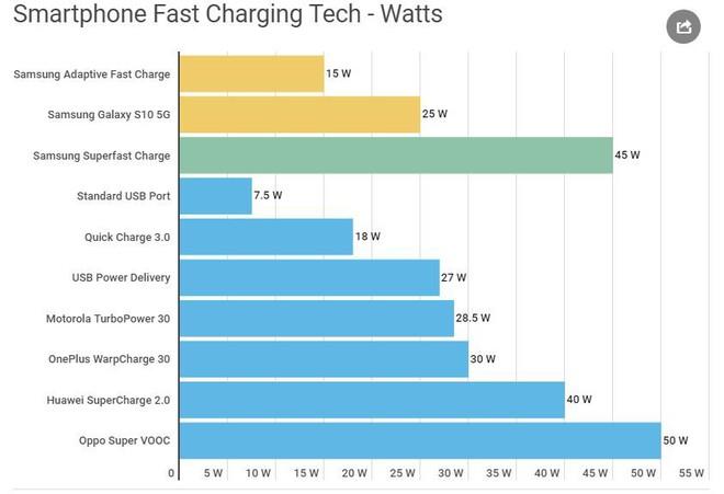Superfast Charge 45W của Samsung thể hiện như thế nào trước các công nghệ sạc siêu nhanh khác trên thị trường? - Ảnh 1.