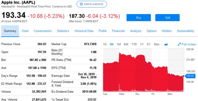 Ngày thứ 3 rực lửa: Facebook, Apple, Amazon, Netflix và Google bốc hơi 150 tỷ USD giá trị vốn hóa - Ảnh 2.