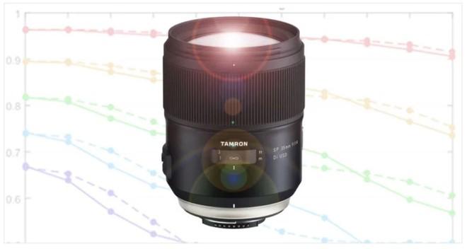 Tin được không: Ống kính 35mm tốt nhất Thế giới thuộc về Tamron! - Ảnh 1.