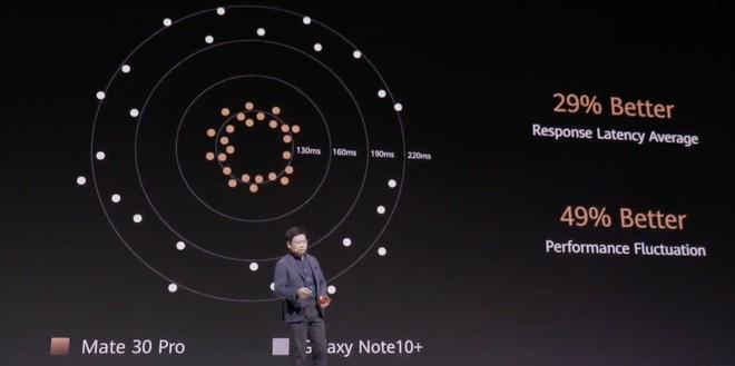 Huawei Mate 30 và Mate 30 Pro ra mắt: Màn hình chân trời, slow-motion 7680fps, loại bỏ nút vật lý, không có dịch vụ Google - Ảnh 10.