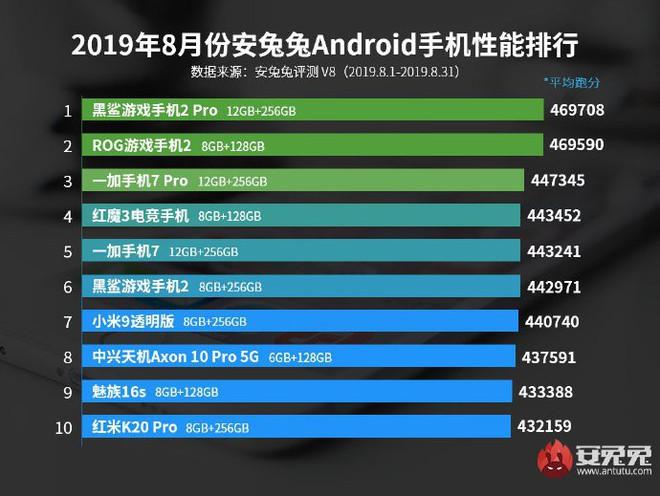 Hiệu năng tăng 23% so với thế hệ trước, điểm benchmark AnTuTu của Kirin 990 vẫn thấp hơn Snapdragon 855 Plus - Ảnh 2.